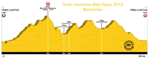 Perfil Gran Hermano Bike Race 2015
