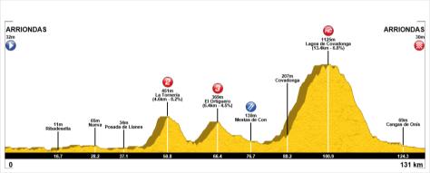 Perfil Lagos de Covadonga